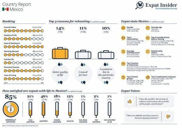 Some highlights of InterNations' survey of expats in Mexico