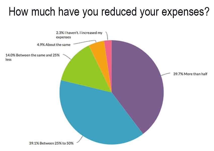 Savings reported by expats in Mexico.