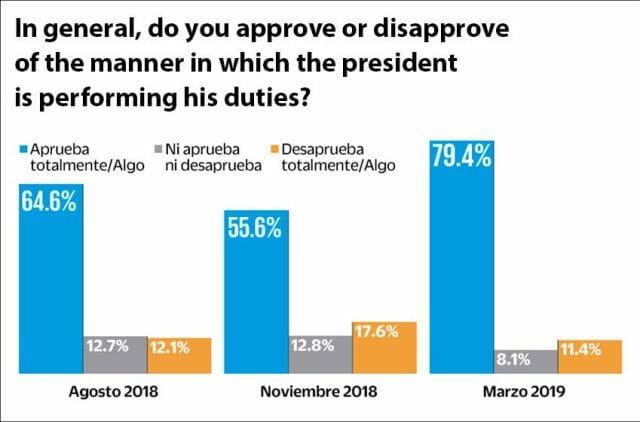New poll results compared with others in August and November 2018.