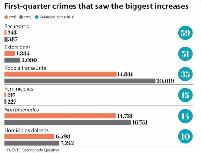 crime increases in mexico