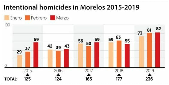 Homicides in the first three months of each year since 2015.