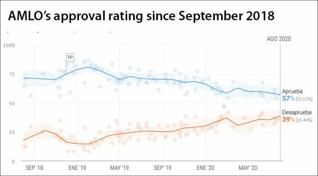 AMLO's approval rating is in blue and disapproval in red in this 'poll of polls' by Oraculus.