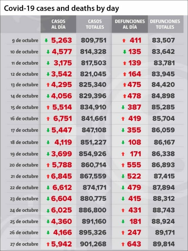 Coronavirus cases and deaths in Mexico as reported by day