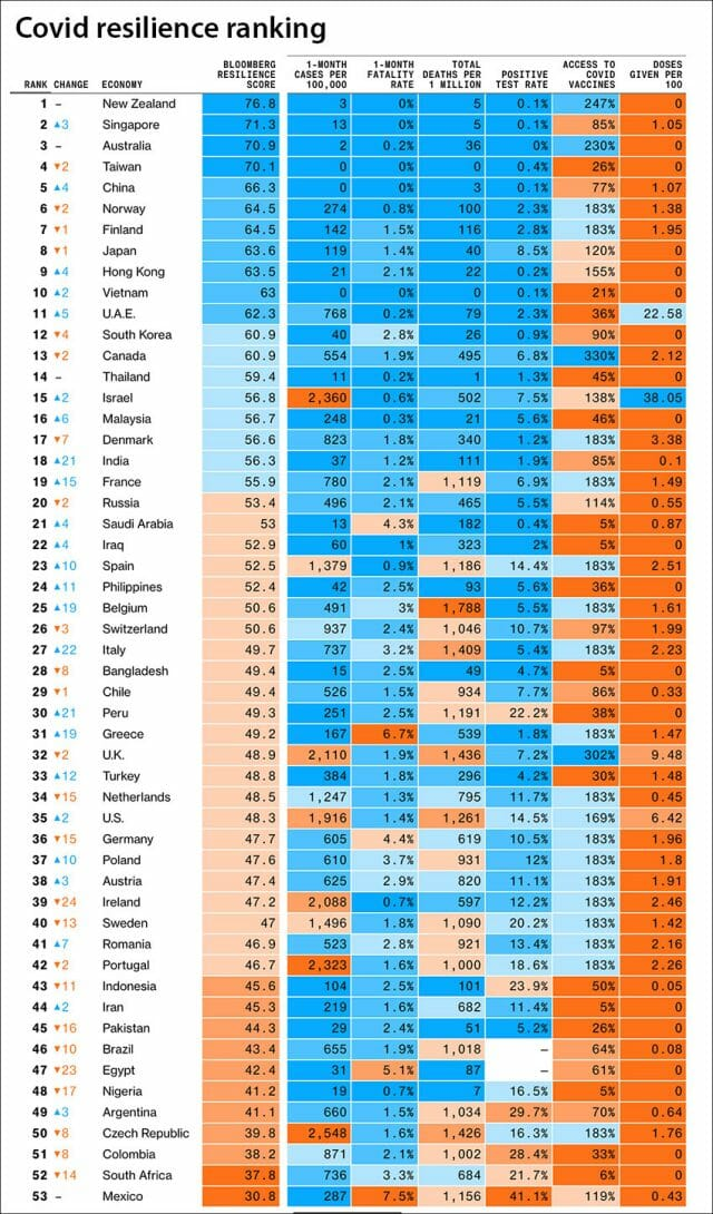 New Zealand tops the list of countries on the resilience ranking.