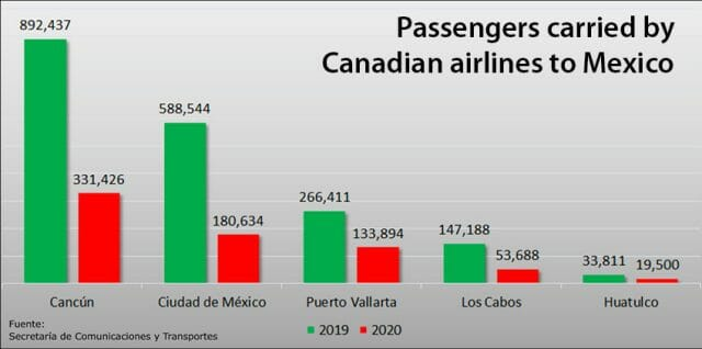 airline passengers from canada