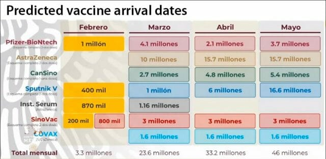 The vaccine delivery calendar for February through May.