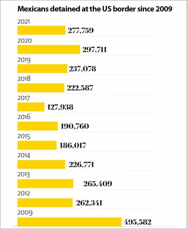 The number of detentions by fiscal year