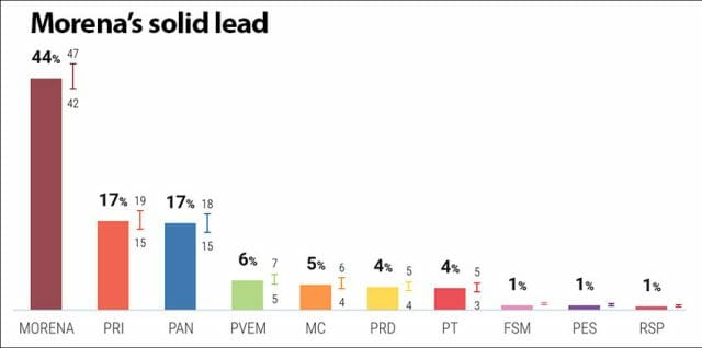 The poll of polls collated by Oraculus.