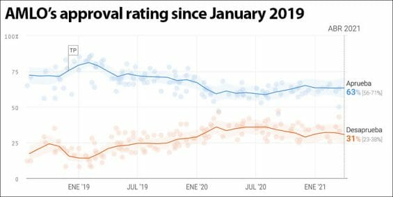 The president's approval rating according to the 'poll of polls.'