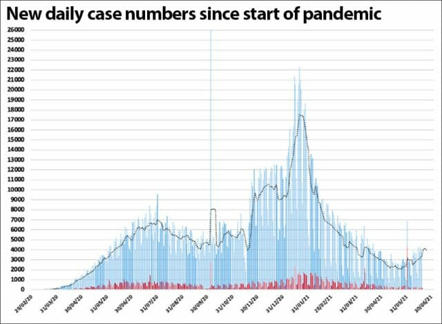 A third wave of Covid is evident in rising case numbers
