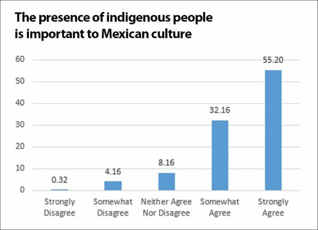 The majority of Mexicans surveyed agreed that the presence of indigenous people is important to Mexican culture.