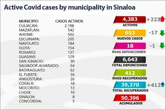 Culiacán and Mazatlán lead for active case numbers in Sinaloa.