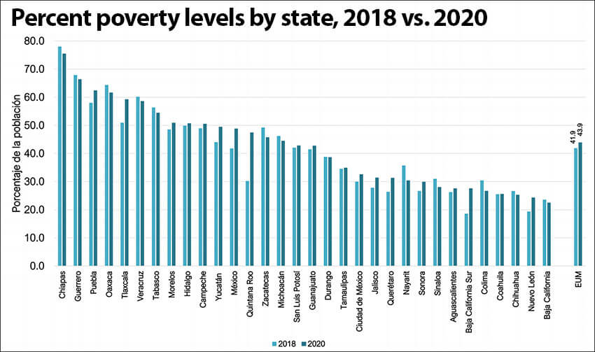 Percentage of people living in poverty by state