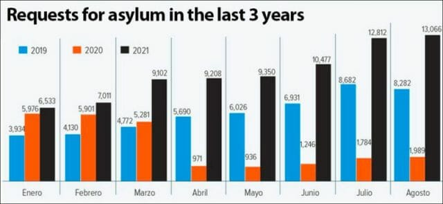 Asylum requests in the first eight months of each year since 2019.