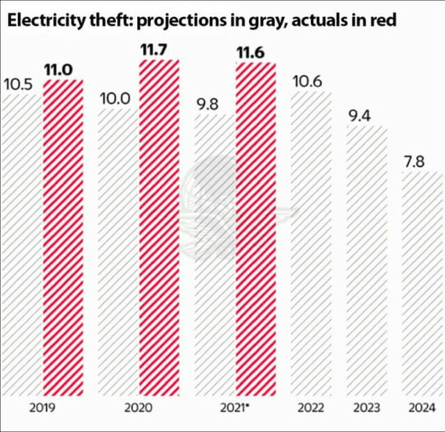 Unmet targets for controlling electricity theft.