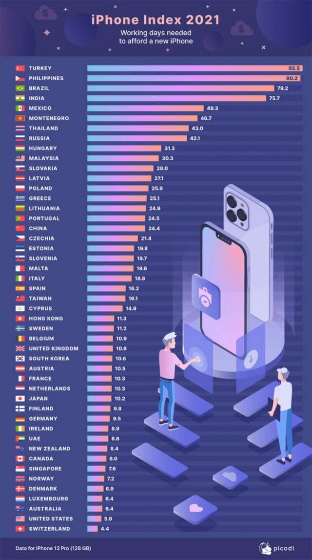 Mexico ranked 5th to last in Picodi's 2021 iPhone Index.